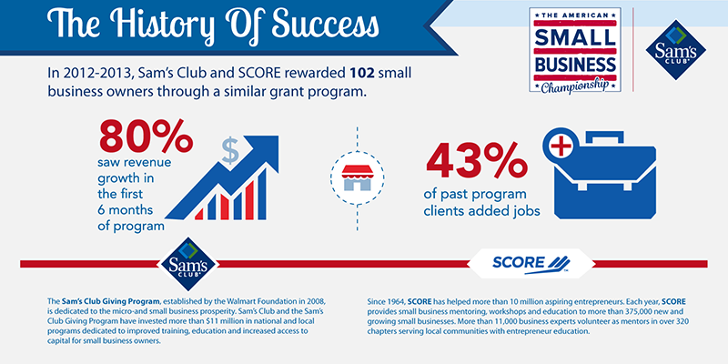 SCORE_Infographic_Small Business Championship History of Success
