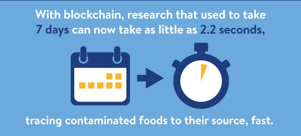 Blockchain research infographic