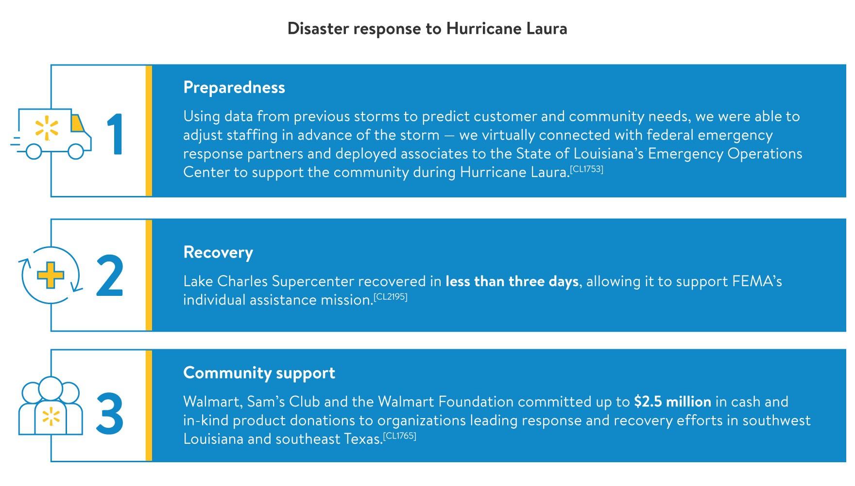 Disaster Response/hurricane-laura-response.jpg