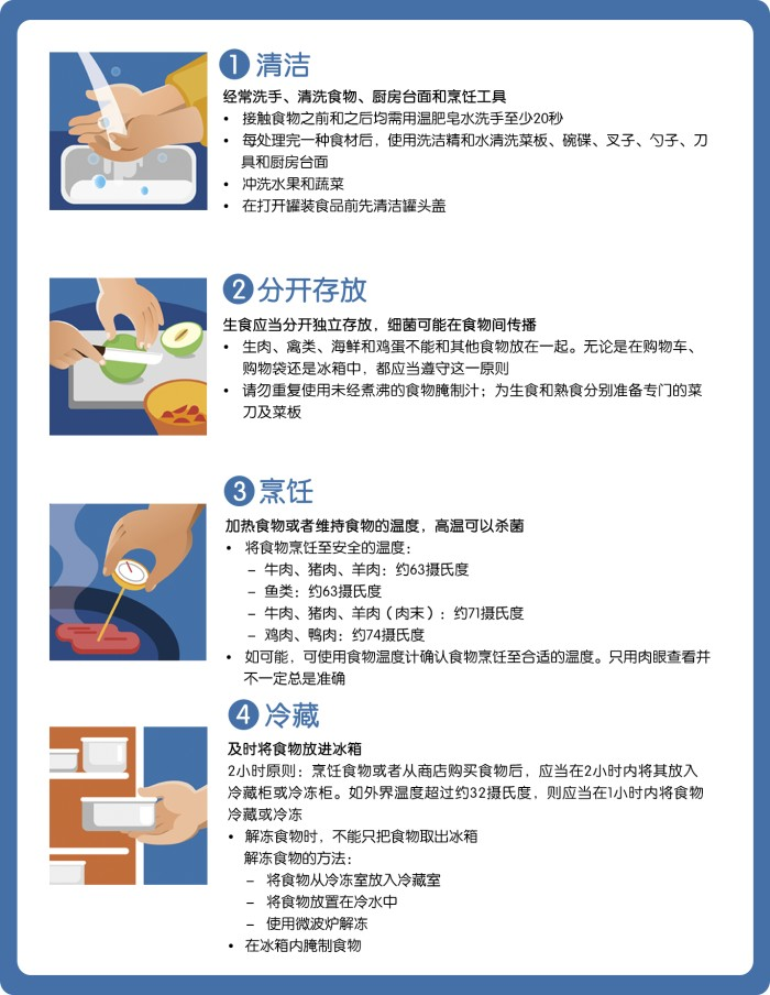 CFS_2013-Food_Saftey_at home-34968173_CHN
