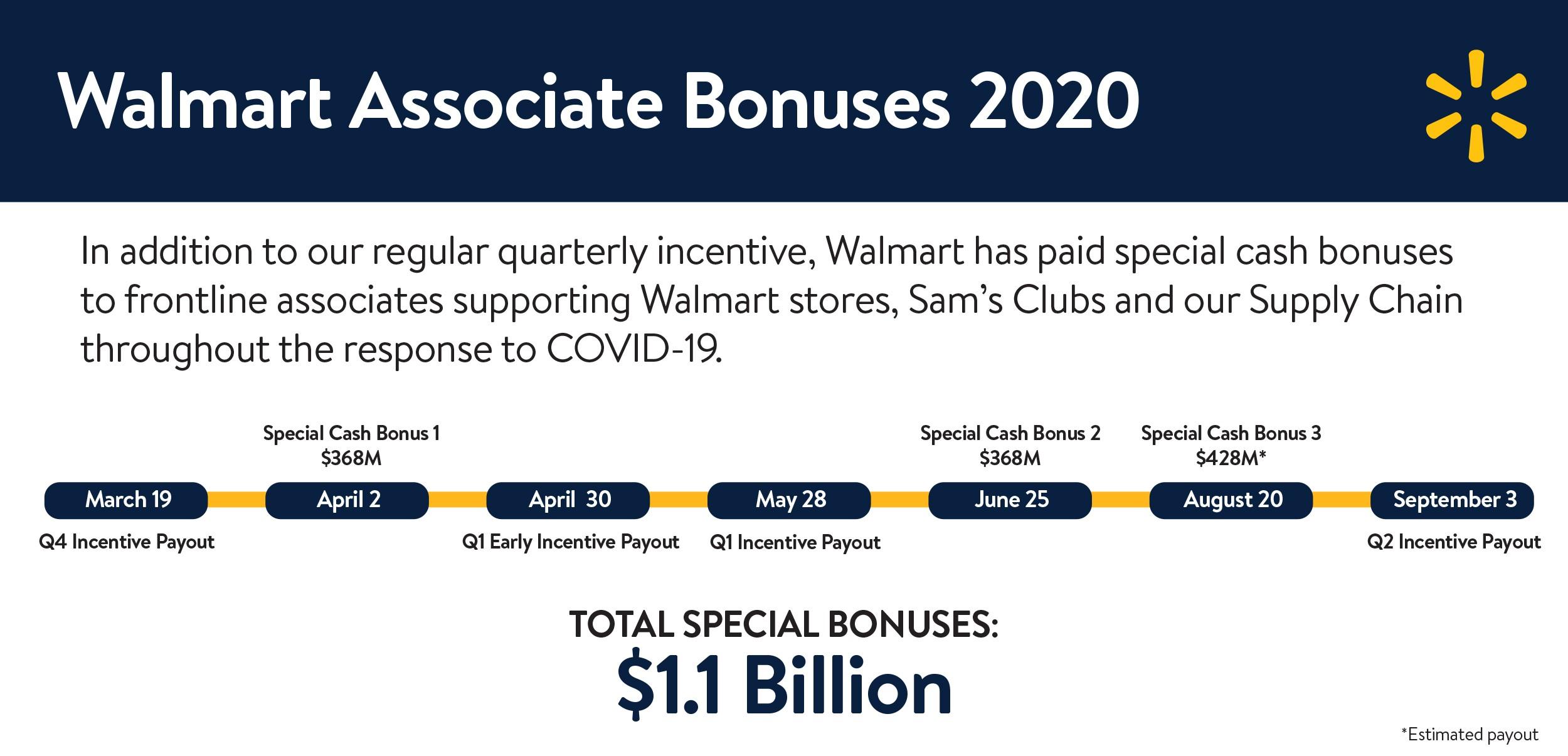 Walmart Associate Bonuses 2020 Graph
