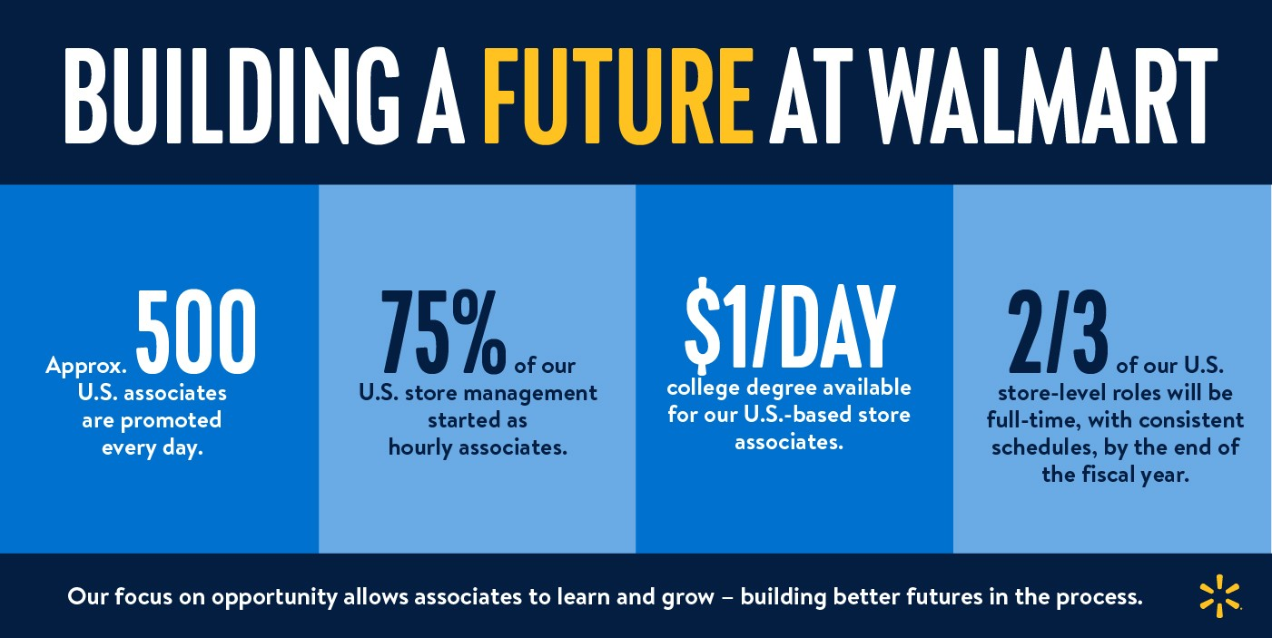 Building a Future at Walmart Infographic