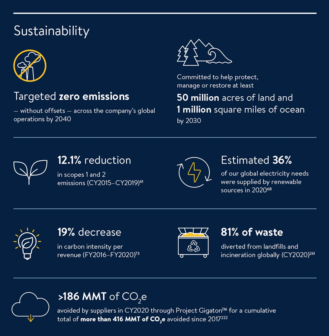 Year_at_a_Glance-2-Sustainability.jpg