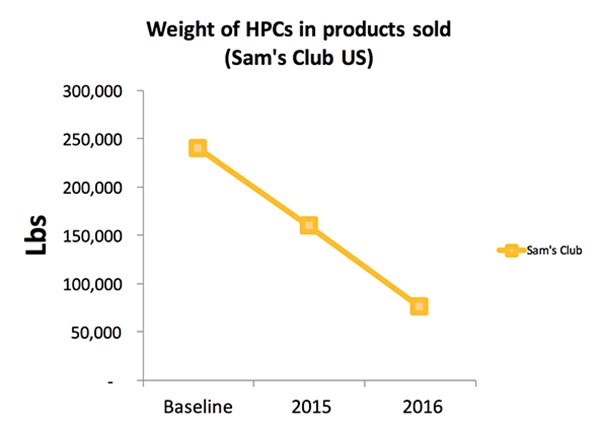 Weight of High Priority Chemicals in Products Sold - Sam's Club US