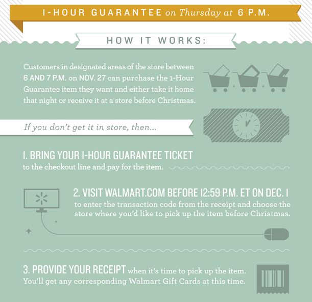 1-hour guarantee infographic
