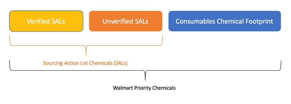 Consumables chemical footprint figure 1