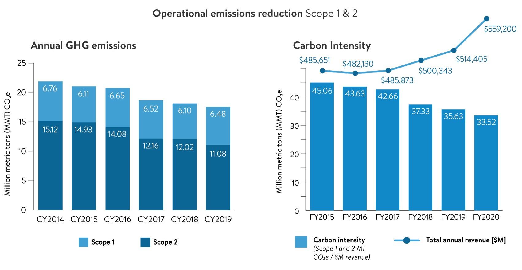 Operational-emissions-reduction.jpg