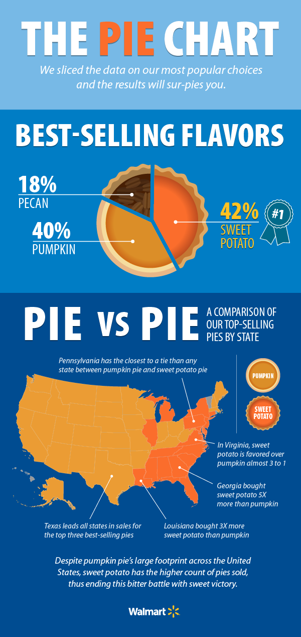 Pies Across America Photos