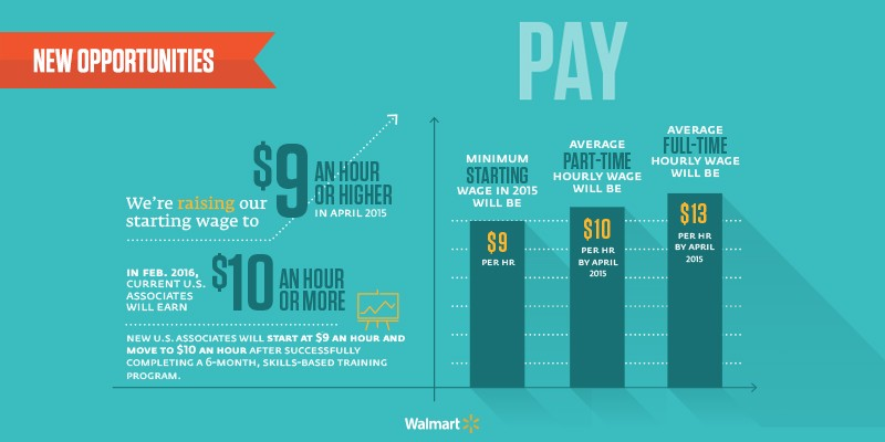Pay infographic
