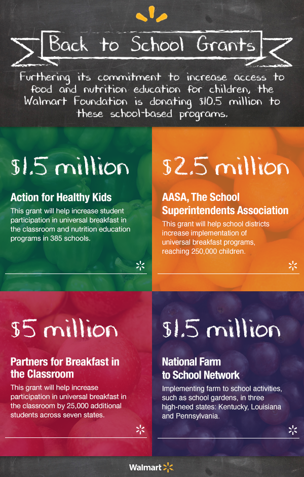 Infographic with four colored squares detailing Walmart's 10.5M in Grants for School Meal Programs