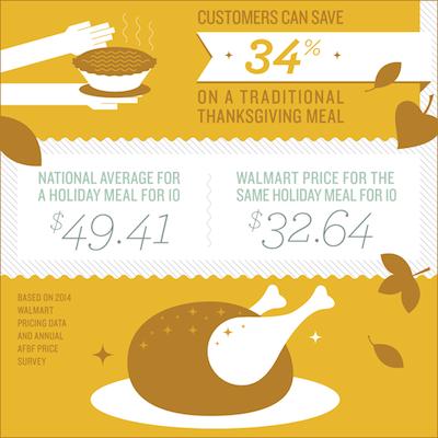 Thanksgiving meal savings