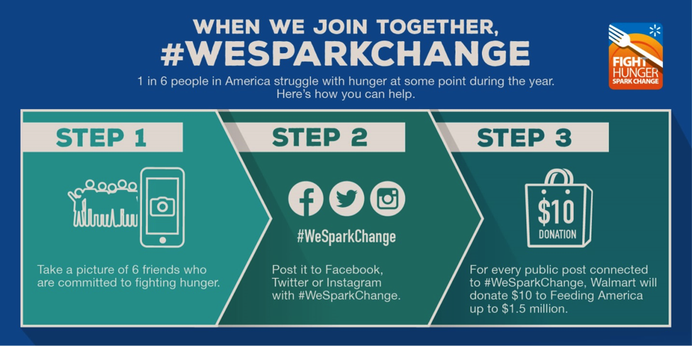 Fighting Hunger_We Spark Change_3 Steps Infographic