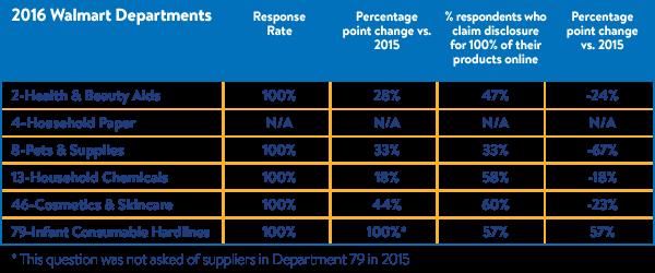 2016 Walmart Department Disclosure Chart