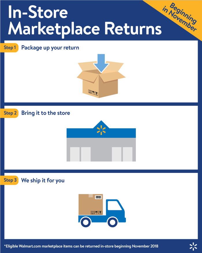 Marketplace Returns Steps Graphic