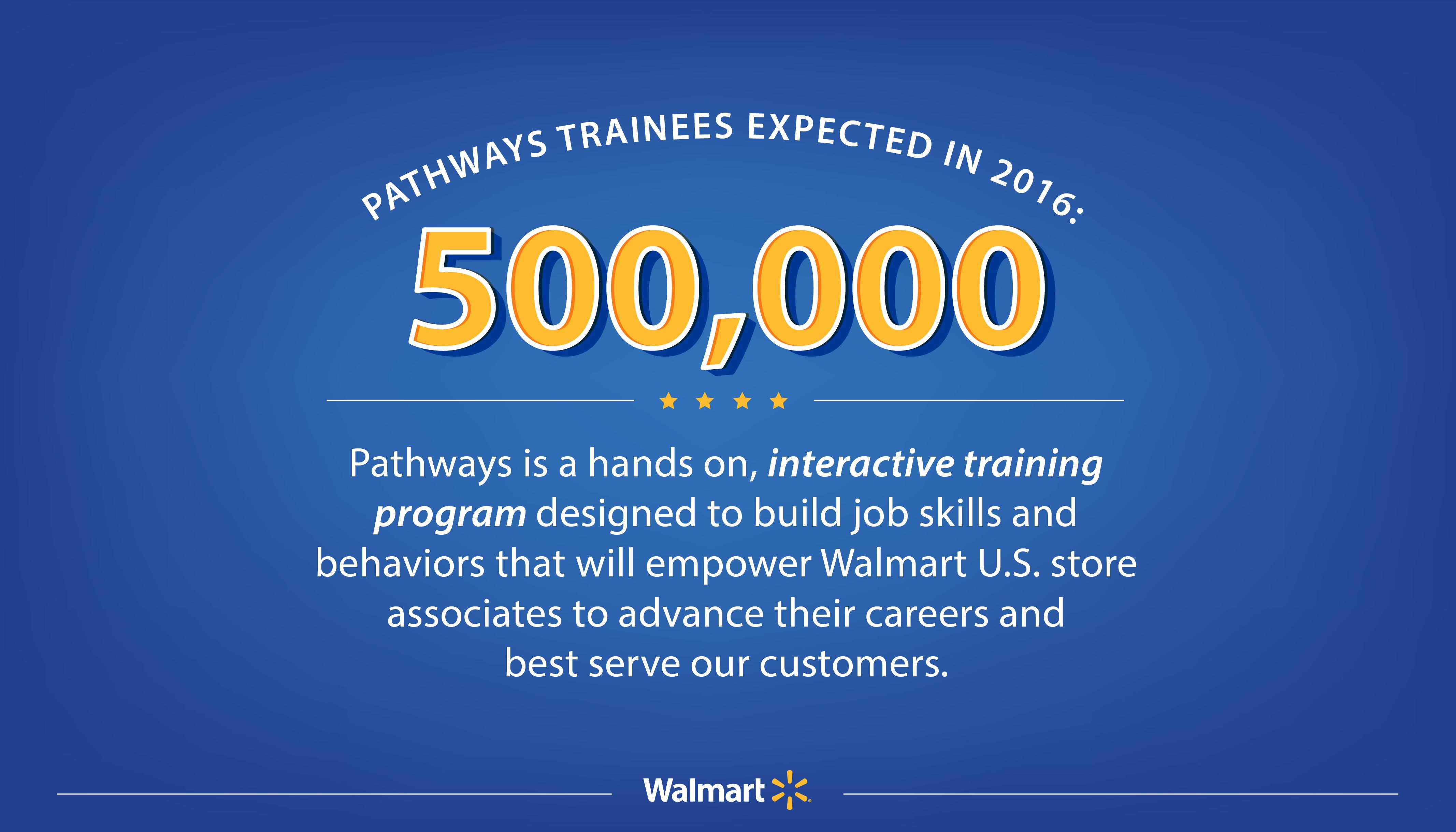 Pathways Program Program Infographic Infographic Pathways Pathways